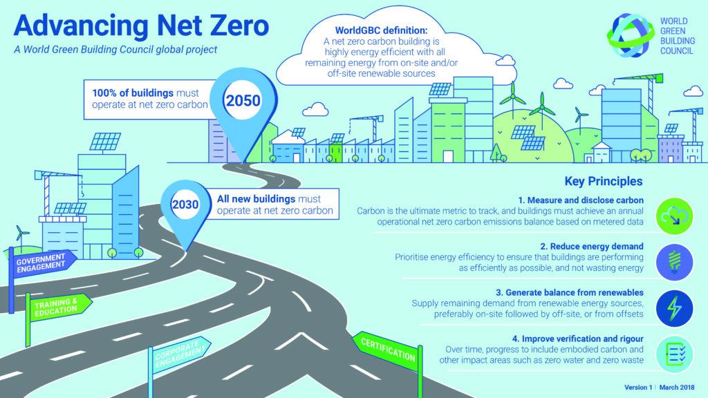 Net Zero, SUNY Poly, Utica, Hueber-Breuer, Construction, SUNY, Dorm, Dorms, Dormitory, College, University, Green, Green Energy